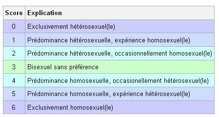 Les résultats du sondage : Auteures/lectrices de MM et orientation sexuelle ! Chelle_kinsey